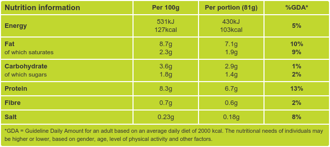 Spanish Style Egg Muffins Nutritional Information