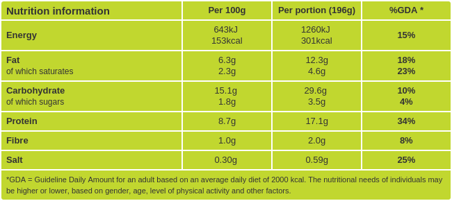 Salmon fish cakes nutritional information