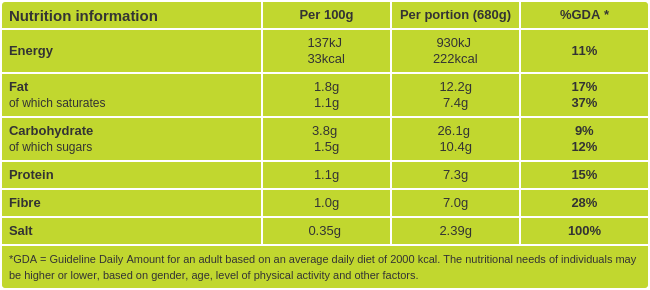 Asparagus and Spinach Soup Nutritional Information