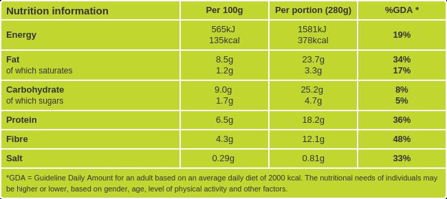 Tuna and avocado salad nutritional information