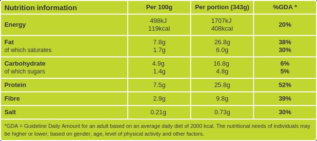mackrel and green bean salad nurtitional information