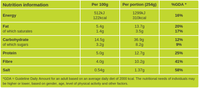 Chickpea salad nutritional information