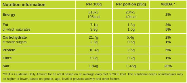 Smoked Salmon Blinis Nutritional information