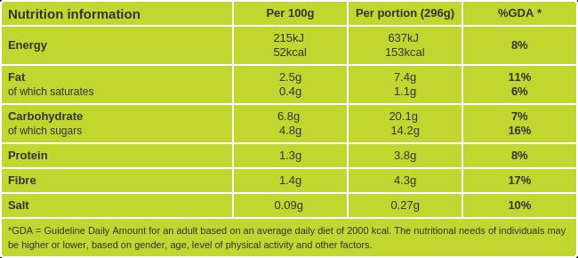 Radish Salad nutritional information
