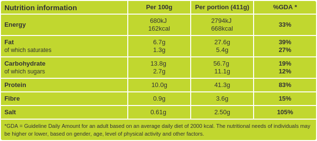 Spinach Tagliatelle with Shrimp Nutritional Information