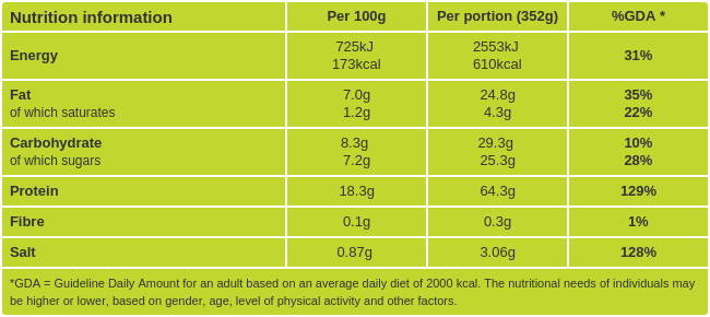 Teriyaki glazed salmon nutritional information
