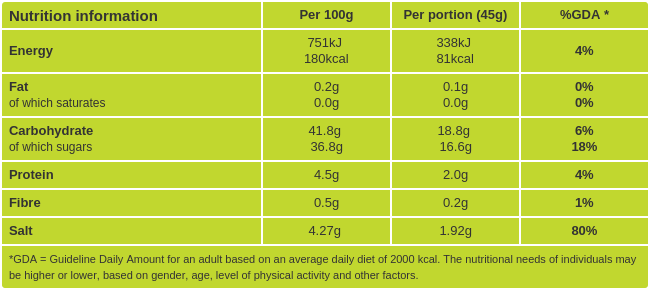 Teriyaki sauce nutritional information
